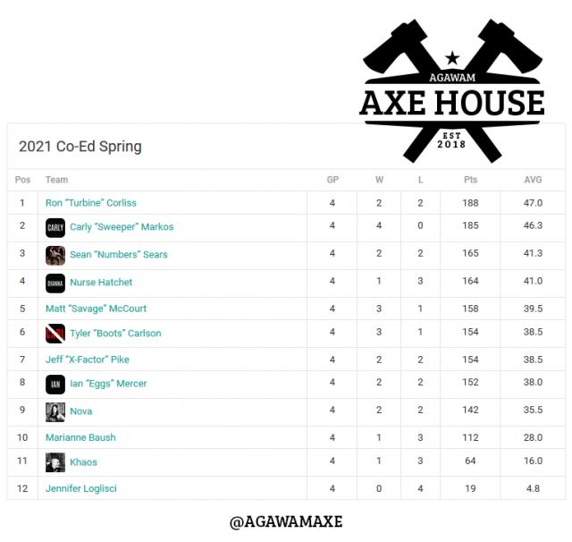 Agawam Axe House - Axe Throwing - Axe Throwing Leagues - Agawam - CoEdWeek1